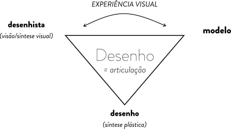 desenho modelo triádico, articulação desenhista